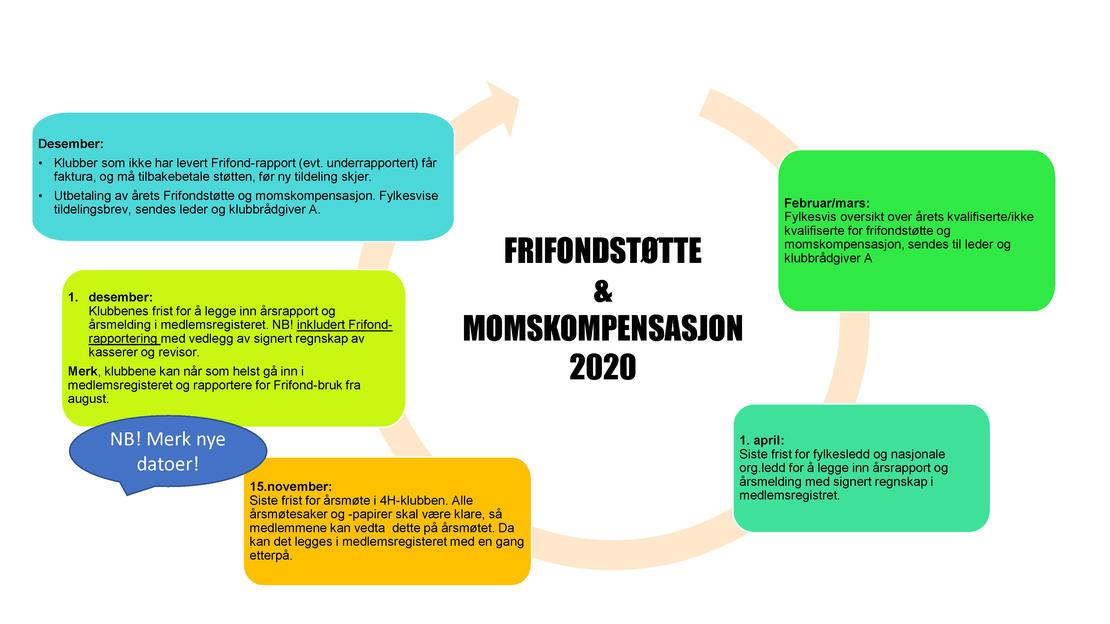 Illistrasjon Frifond og momskompensasjon