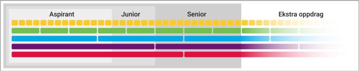Oppdragsmodellen med fordeling av farger og antall oppdrag du må gjennomføre som aspirant, junior og senior.